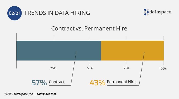 Contract vs. Permanent Data Hiring Bar Graph