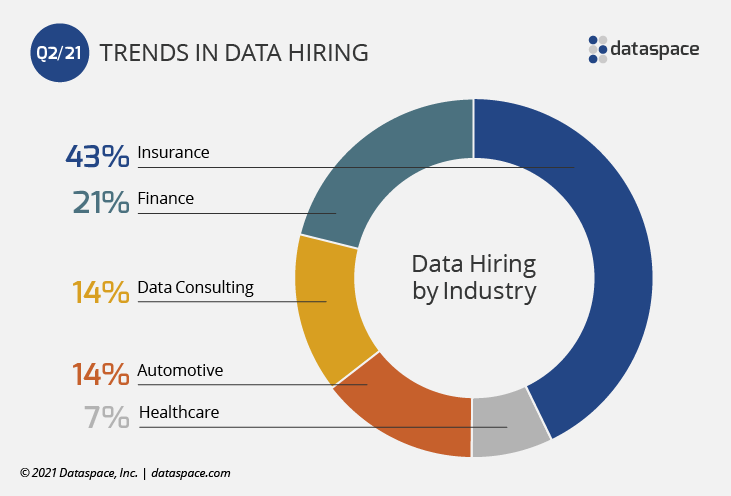Data Hiring by Industry Q2 2021 - pie chart