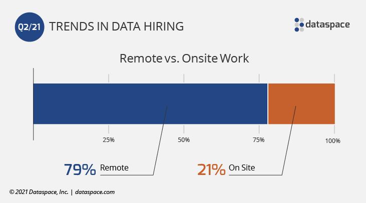 Remote vs. Onsite Work Q2 2021 bar graph