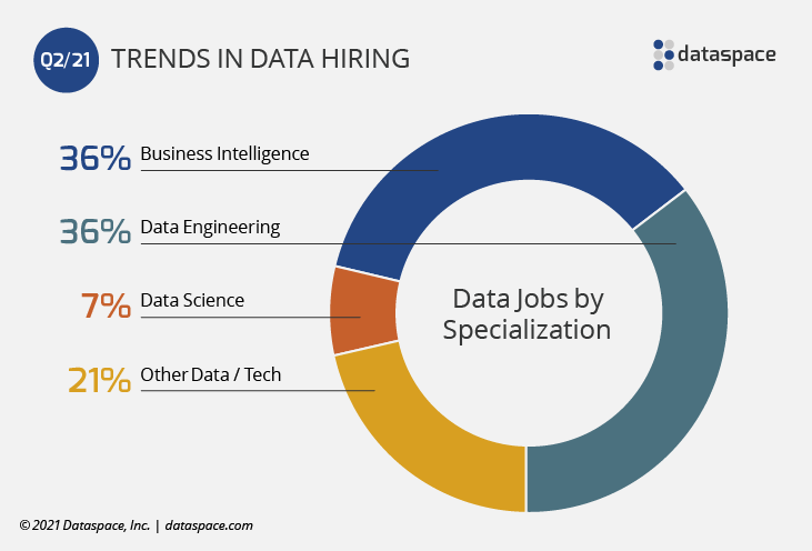 Most in-demand Data Specializations Q2 2021 pie chart